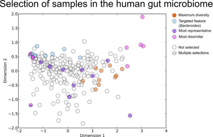 如何挑选宏基因组样本