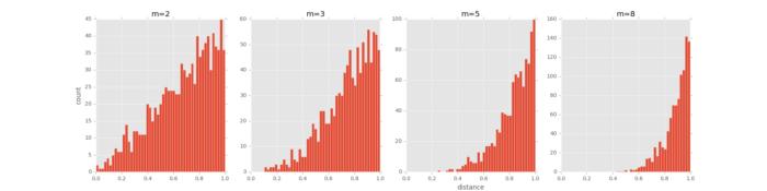 t-SNE完整笔记 (附Python代码)