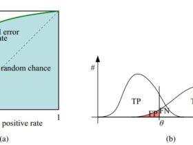 ROC曲线
