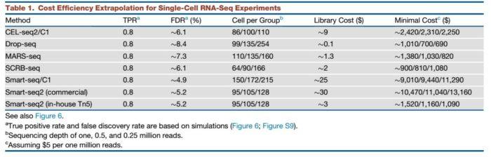 单细胞RNA测序方案比较