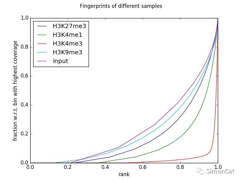 Deeptools: Chip-seq数据质量控制