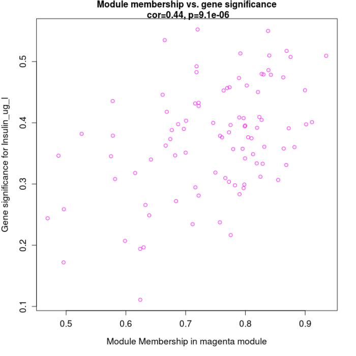WGCNA分析使用教程