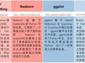plotnine: python数据可视化版ggplot2