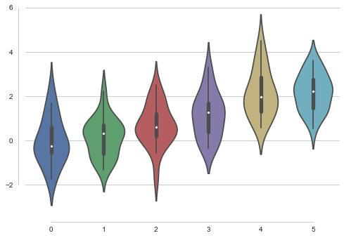 Seaborn(sns)官方文档学习笔记(第一章 艺术化的图表控制)