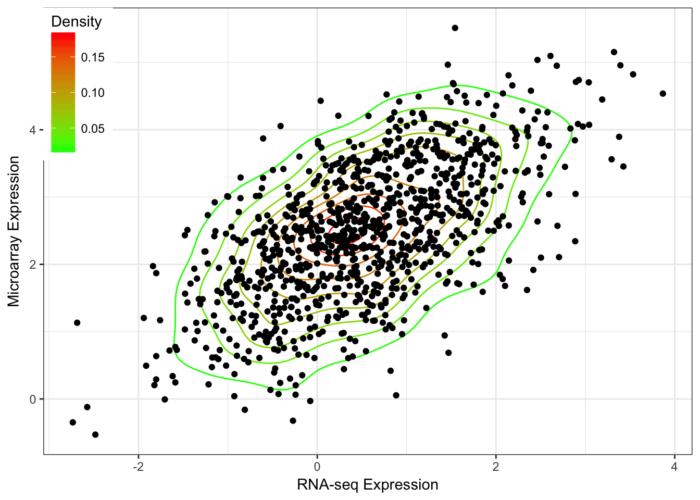 利用R语言四种散点密度热图