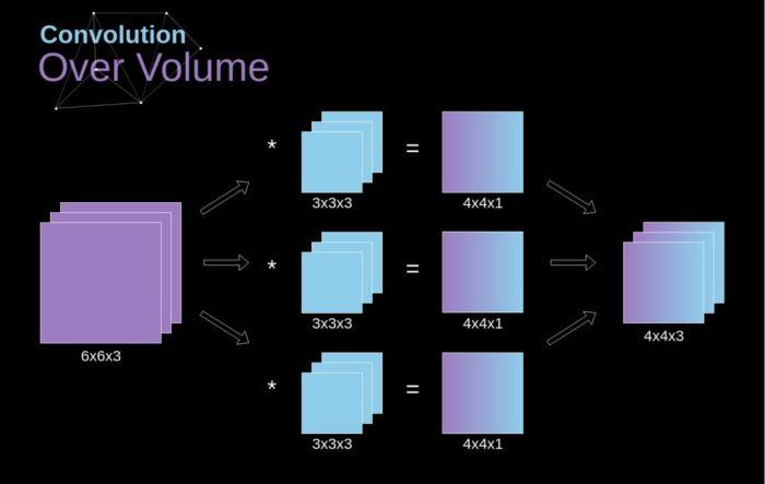 深入卷积神经网络背后的数学原理