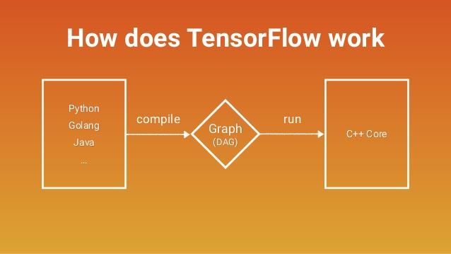 深入了解tensorlow运行原理