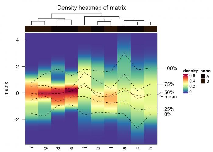 使用ComplexHeatmap包绘制热图