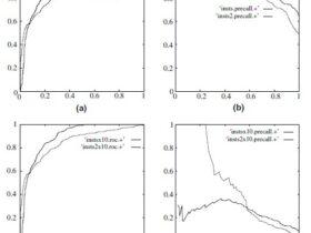 ROC曲线和PR曲线(Precision-Recall)的联系