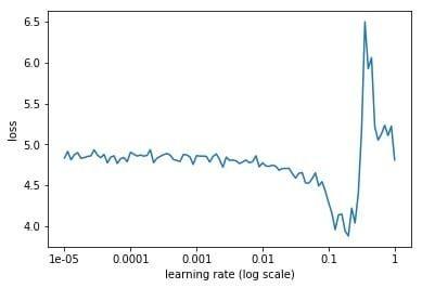 深度学习:如何找到最优学习率
