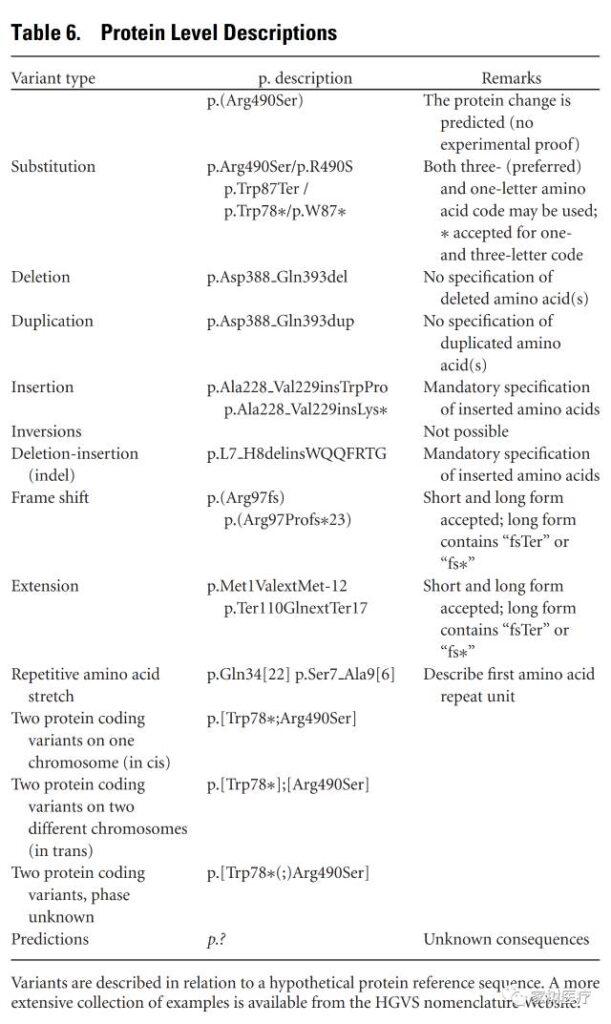 人类基因组变异标准命名(HGVS)
