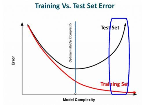 pytorch实战经验:4个提高深度学习模型性能的技巧