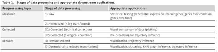 单细胞RNA-seq数据分析最佳实践