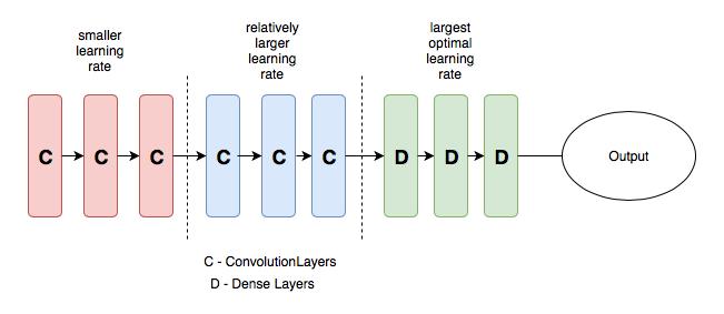 理解深度学习中的学习率及多种选择策略