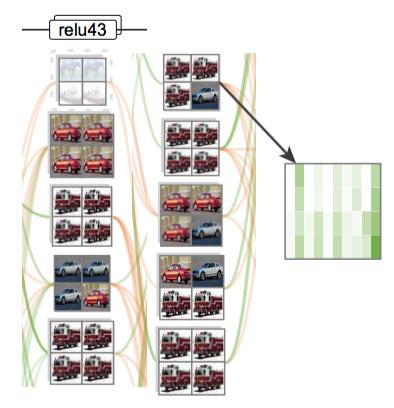更好的理解分析深度卷积神经网络
