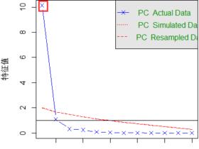 主成分分析(PCA)基本原理及分析实例