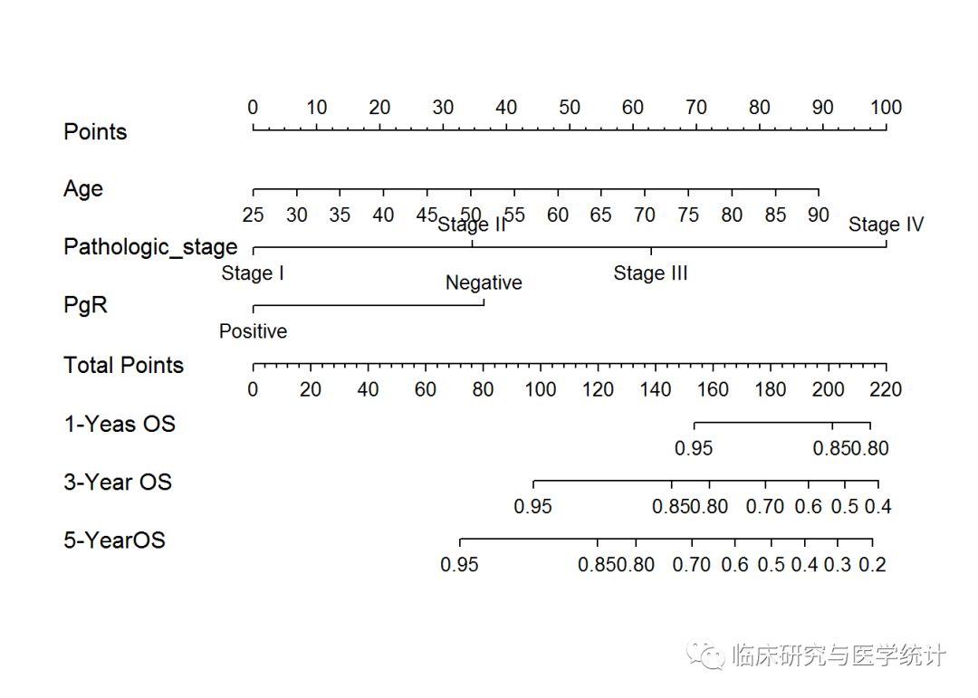 基于R的生存资料预测模型构建与Nomogram绘制