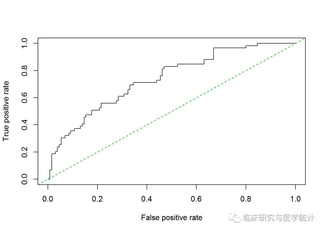Logistic回归中C-Statistics计算方法