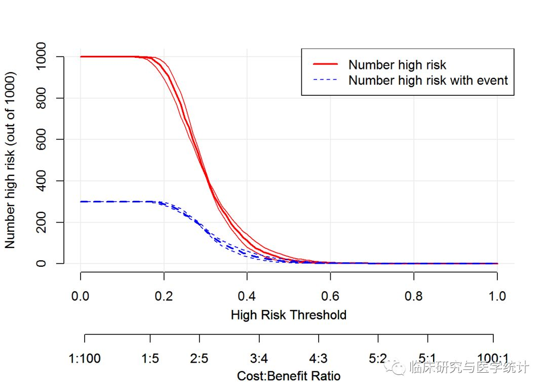 决策曲线(Decision Curve Analysis)绘制