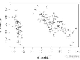 利用ggplot2从0开始绘制PCA图
