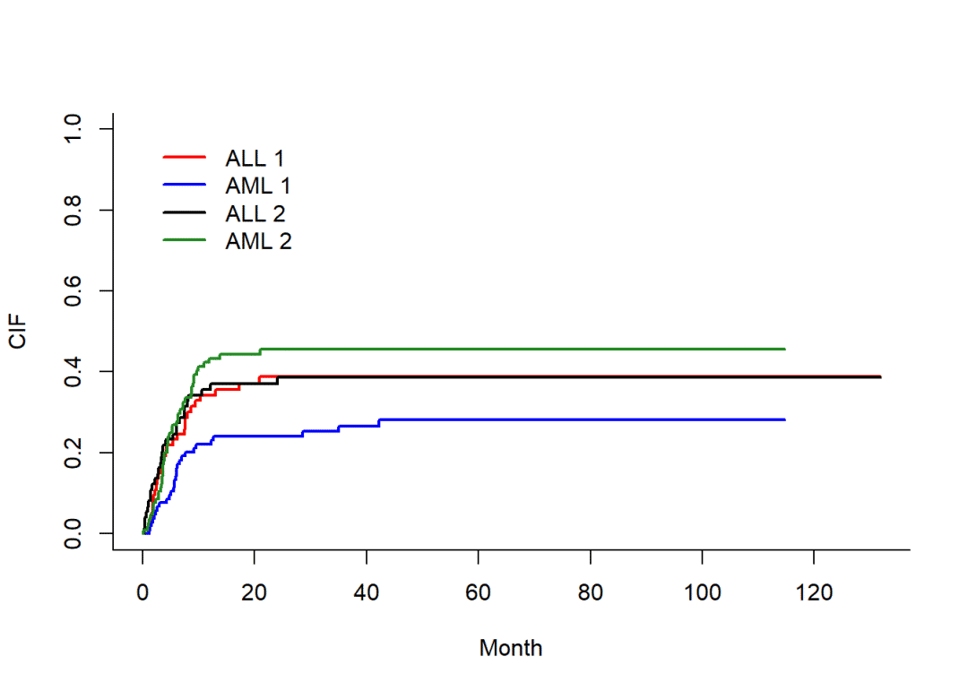 Fine-Gray检验与竞争风险模型