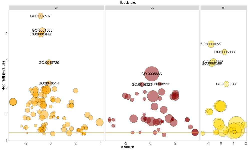 GOplot 可视化基因富集分析结果