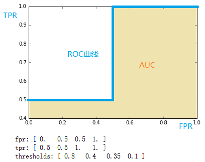ROC与AUC的定义与使用详解