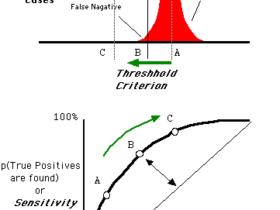 分类性能度量指标 : ROC曲线、AUC值、正确率、召回率