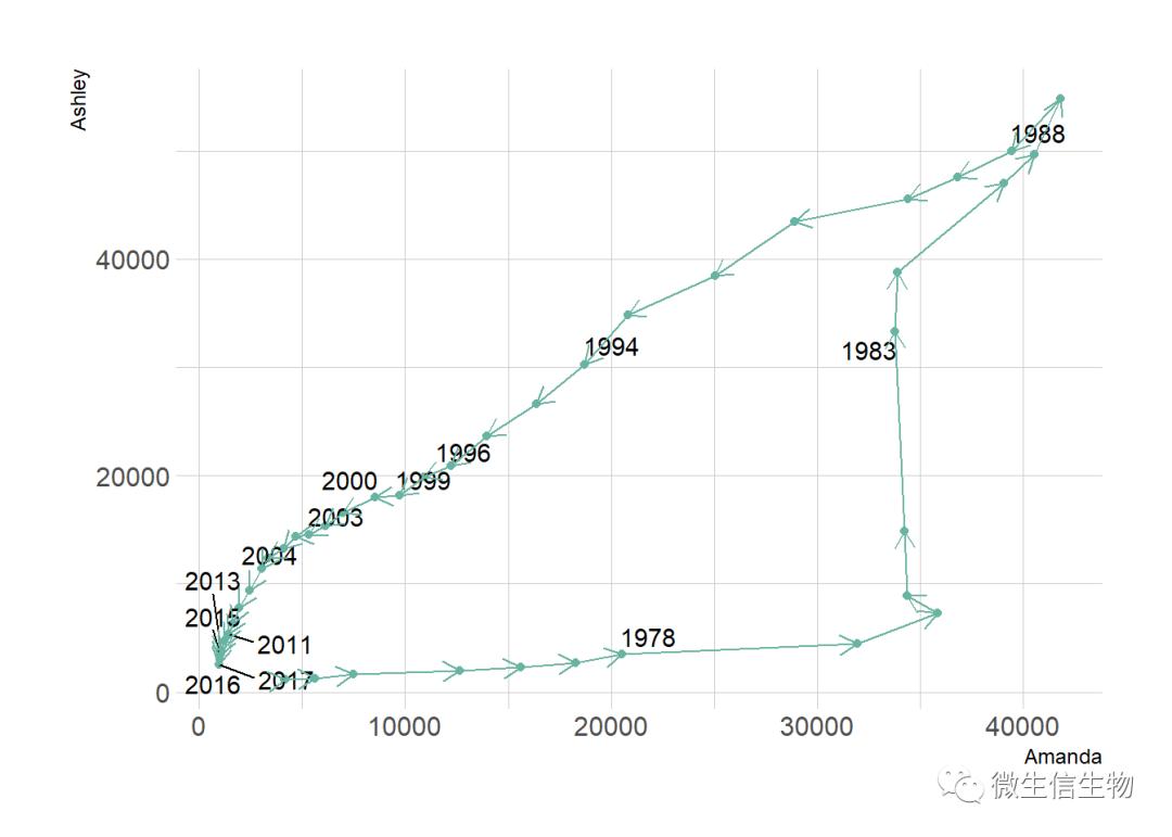 数据可视化完美指南-R-python