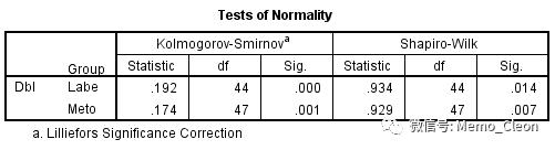 正态分布与方差齐性的检验方法与SPSS操作