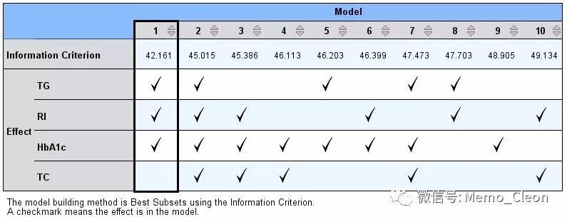 多元线性回归分析