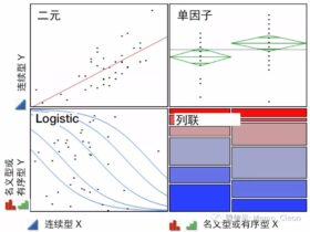 多重线性回归、logistic回归与Cox回归的比较