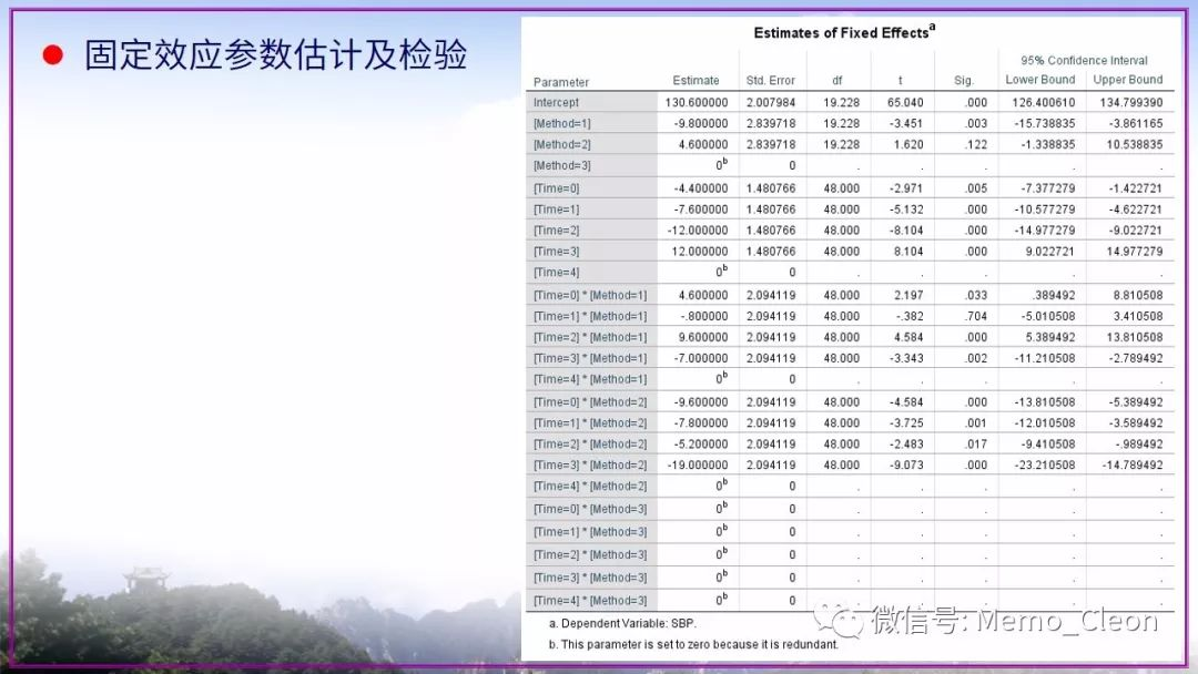 重复测量数据分析系列:线性混合模型(多水平模型)