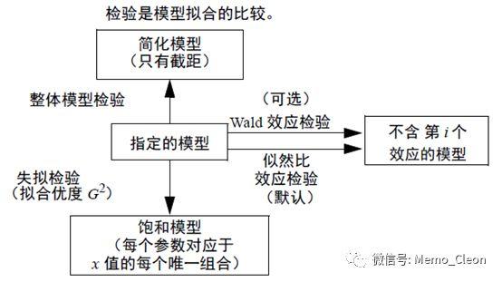 再谈有序多分类的logistic回归:JMP操作及OR的再理解