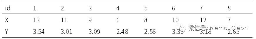 线性回归中的正态分布