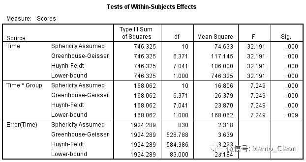 重复测量数据的方差分析