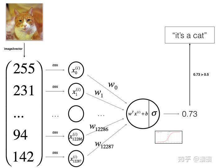 [深度学习笔记1]Logistic回归:最基础的神经网络