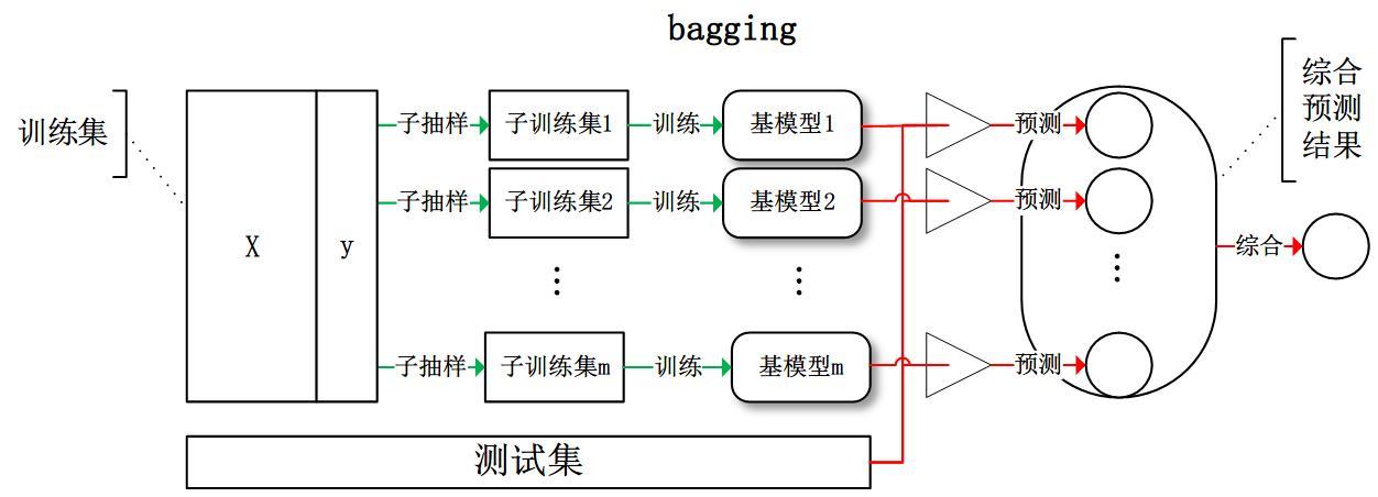 总结:Bootstrap(自助法),Bagging,Boosting(提升)