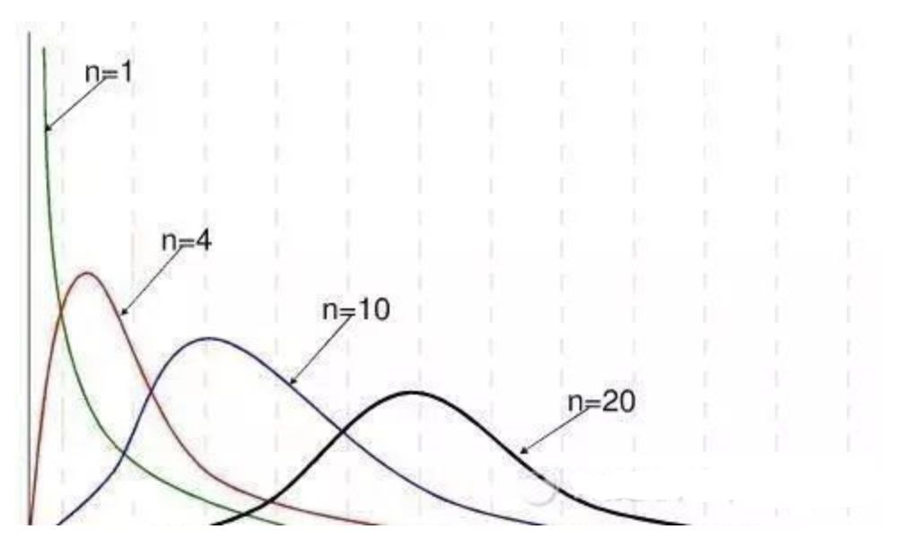 统计学知识大梳理