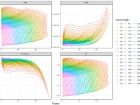 如何去除二代测序数据中的PCR duplication