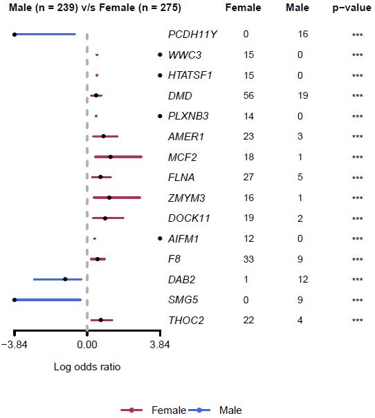 肿瘤变异数据分析和可视化工具maftools:突变的数据分析