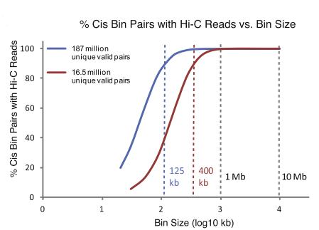 怎样预测Hi-C测序数据量