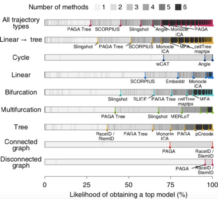 单细胞轨迹分析知多少–拟时间分析方法比较