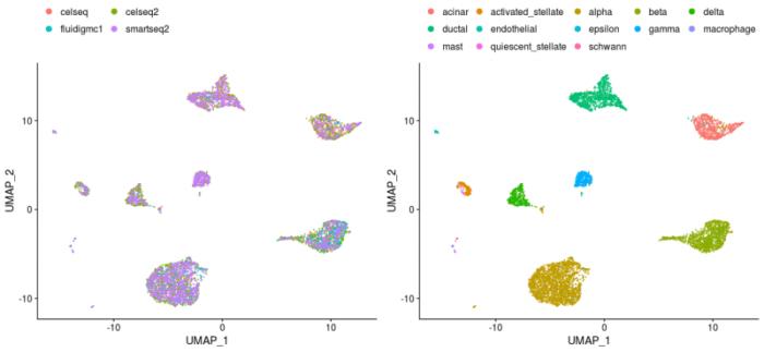 Seurat进行单细胞RNA-seq数据整合