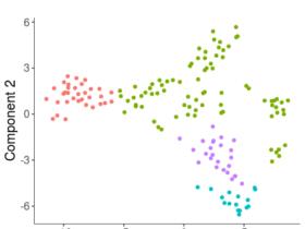 使用Monocle2进行单细胞RNA-seq数据分析