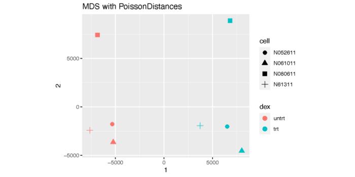 使用DESeq2进行差异表达分析