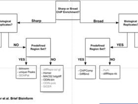 ATAC-Seq分析教程:差异peaks分析——DiffBind