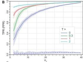 转录组测序多少生物重复合适?