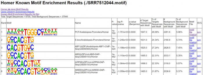 ATAC-Seq基础分析+高级分析+多组学分析