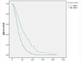 利用SPSS进行生存分析的Cox回归模型(比例风险模型)